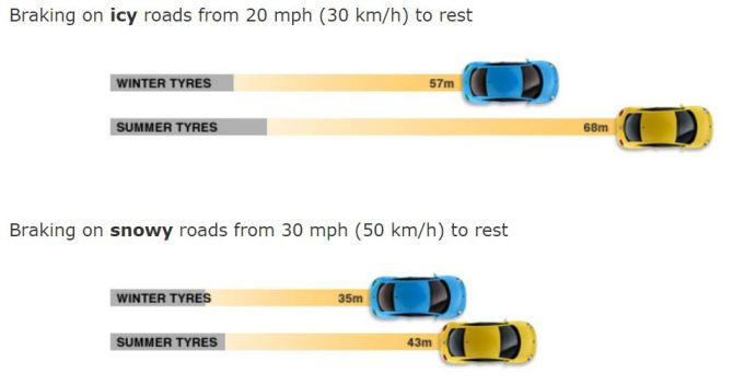 Braking on ICY roads - winter vs all-season tire